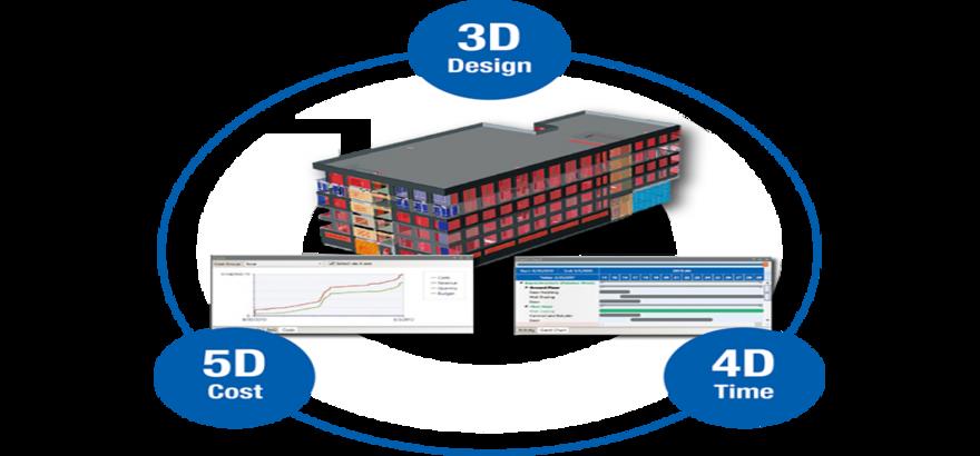 وجوه مختلف مدلسازی اطلاعات ساختمان