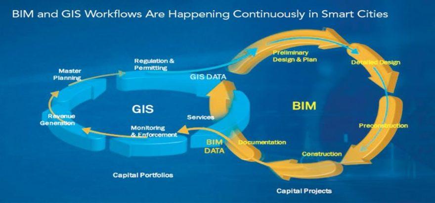 تلفیق فناوری سیستم اطلاعات جغرافیایی (GIS) و مدلسازی اطلاعات ساختمان (BIM)